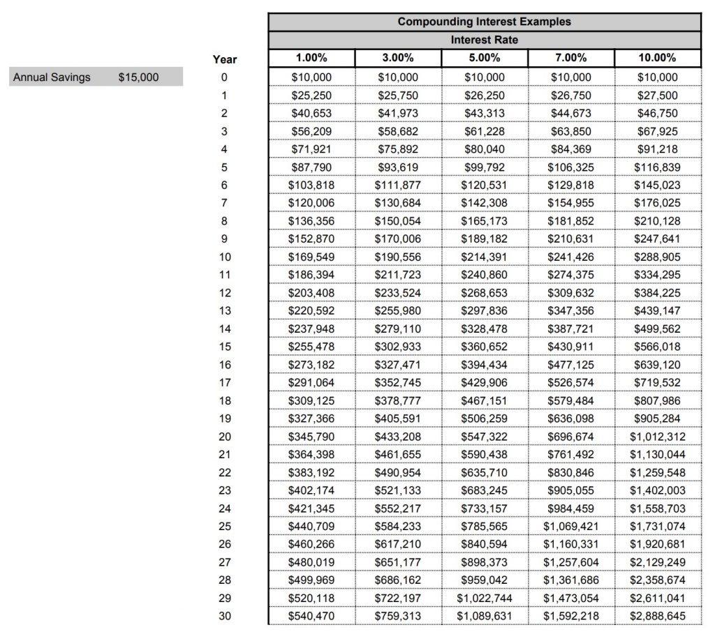 compounding interest projectsion